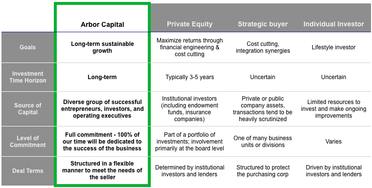 Arbor Capital Difference